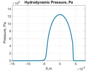 Reynolds Equation: hydrodynamic pressure