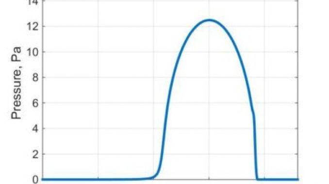 Reynolds Equation: hydrodynamic pressure