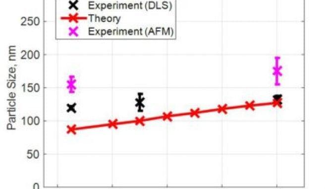 steel-wear-particles-prediction-vs-afm-dls