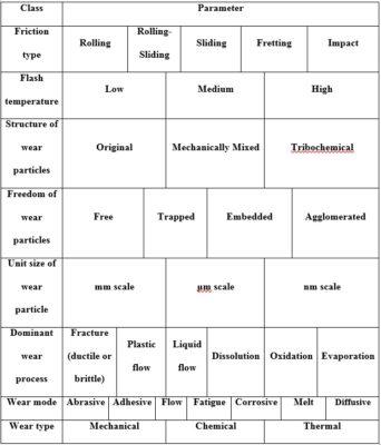 Wear Mechanisms Classification