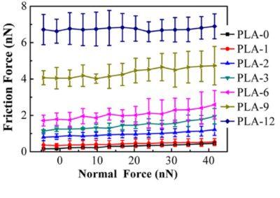 Friction vs Plasma Treatment Time