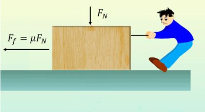 Coefficients of Kinetic and Static Friction | About Tribology
