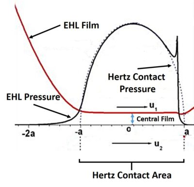 Elastohydrodynamic Lubrication (EHL): Theory and Definition