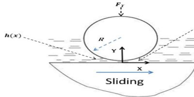 hydrodynamic solution
