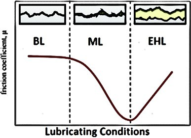 Lubricated Friction Coefficient
