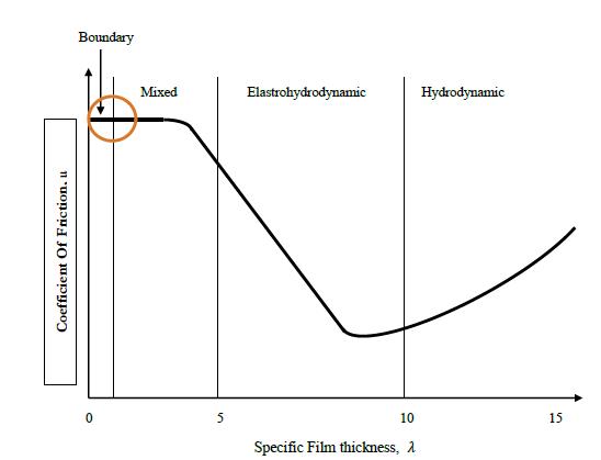 Stribeck Curve