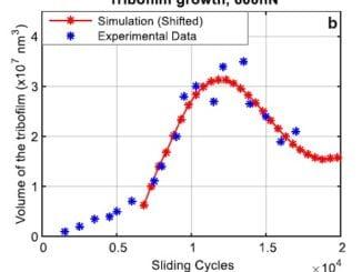Tribofilm Growth - AFM Data