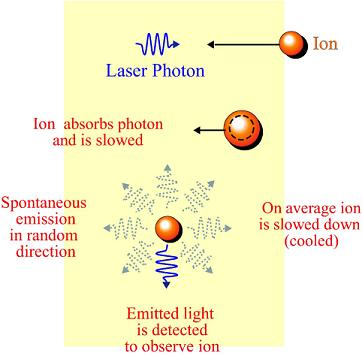 Image result for laser cooled ions