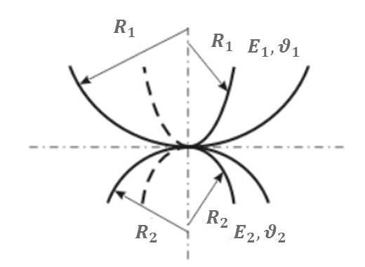 Hertz contact of two spheres