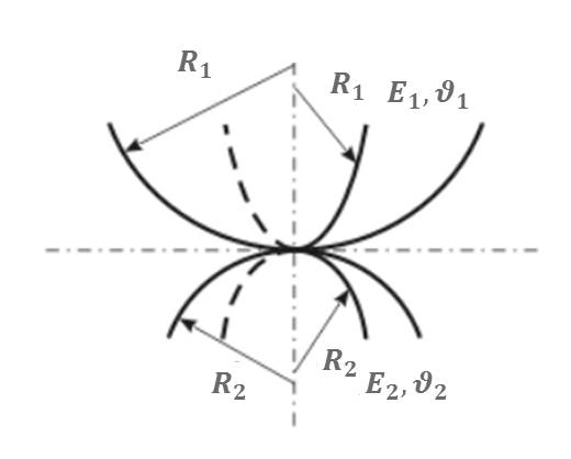 Hertz contact of two spheres