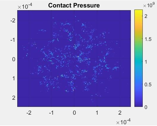 contact pressure profile