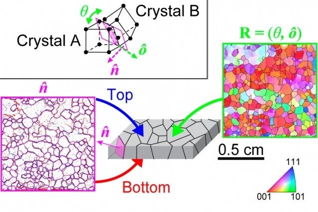 The method combines optical microscopy techniques (left, in pink) with electron backscatter diffraction (right, in green) to measure characteristics of the boundaries between crystal grains, which help determine the material's overall properties.