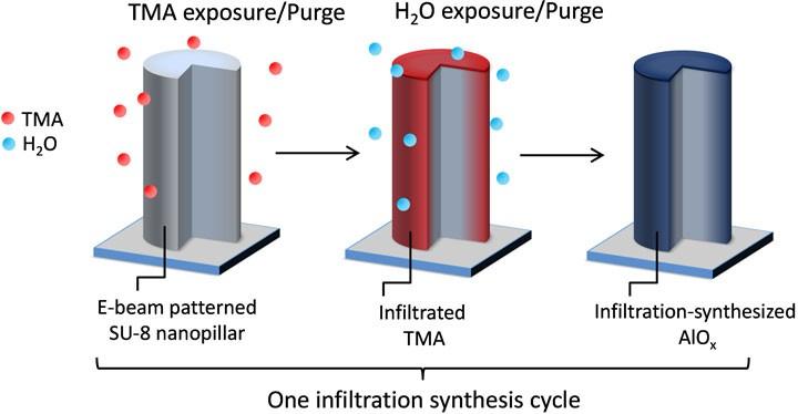 infiltration process