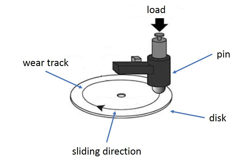 pin on disc tribometer