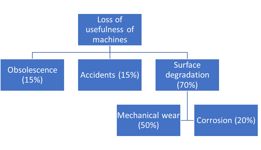 Loss of usefulness of machines