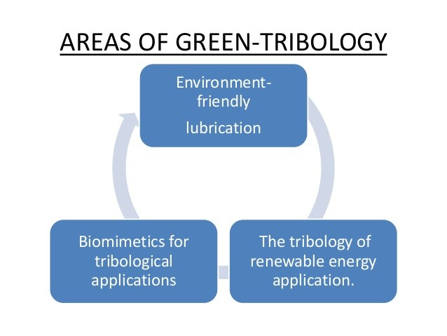 Image result for green tribology pictures