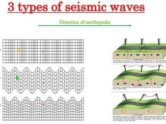 tribology of earthquakes