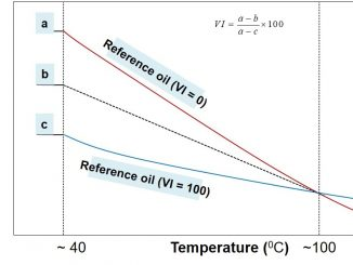 Viscosity Index Calculation