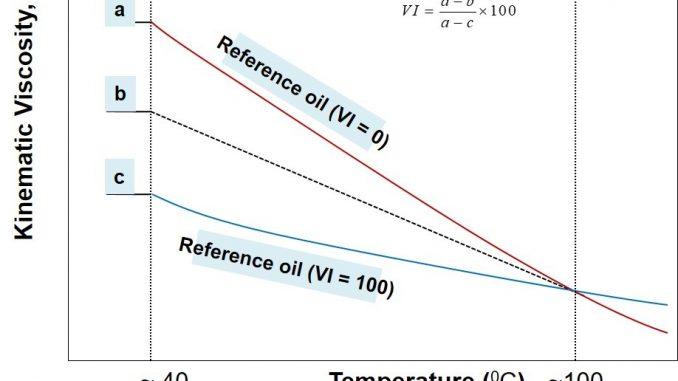 Viscosity Index Calculation