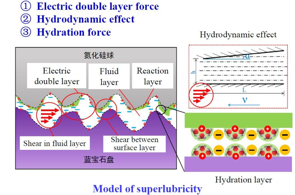 liquid superlubricity model