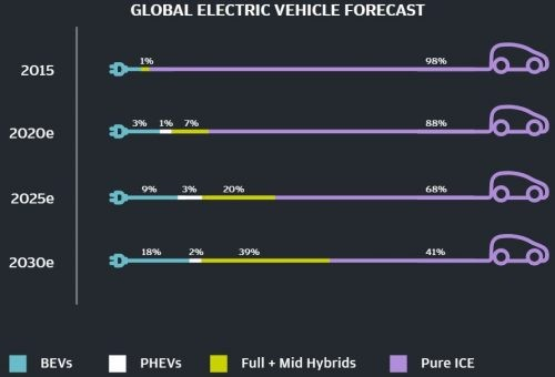 EV Demand FOrecast