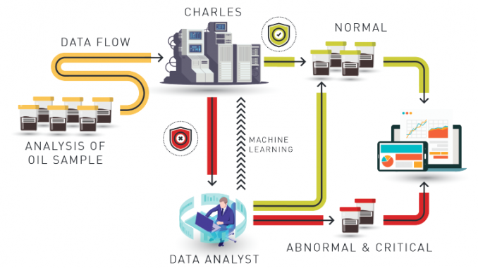 Image result for machine learning and oil analysis