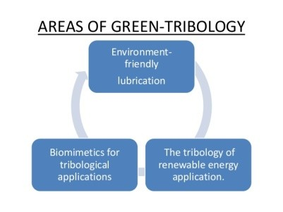 Image result for three aspects of green tribology