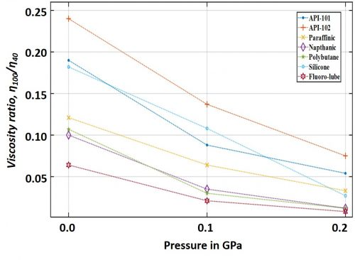 Effects of chemical make-up on pressure-viscosity characteristics of lubricants
