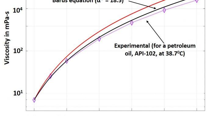 piezo-viscous equation