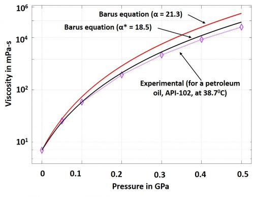 Pressure-viscosity dependence