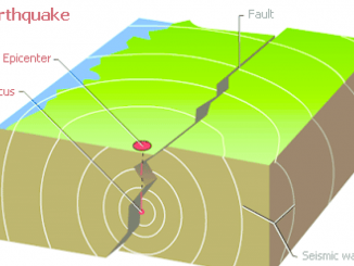 Image result for earthquake diagram
