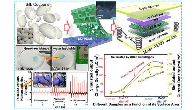 Biodegradable triboelectric nanogenerator