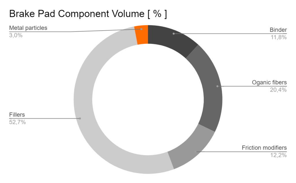 Graphical comparison of the component relative volume (Metal particles 3%, the rest being Fillers, Binder, Organic fibers and Friction modifiers)