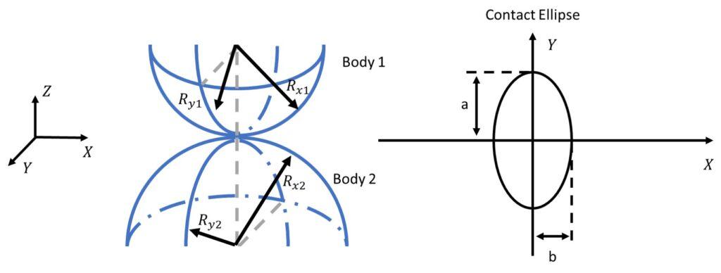 Elliptical EHL Contact