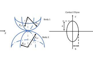 EHL Elliptical Contact