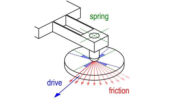 Static friction