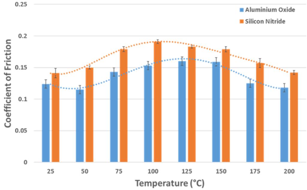 frictiopn coefficient